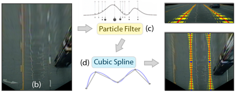 A Particle Filter-Based Lane Marker Tracking Approach Using a Cubic Spline Model
