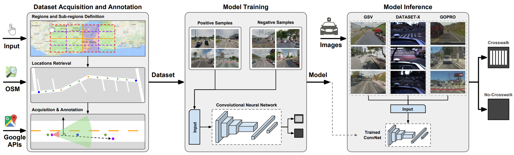 Automatic Large-Scale Data Acquisition via Crowdsourcing for Crosswalk Classification: A Deep Learning Approach