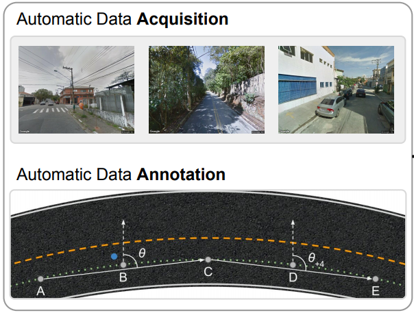 Heading Direction Estimation Using Deep Learning with Automatic Large-scale Data Acquisition