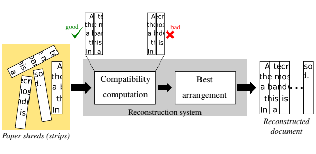 A Deep Learning-Based Compatibility Score for Reconstruction of Strip-Shredded Text Documents